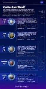 JPL   What is a Dwarf Planet?
