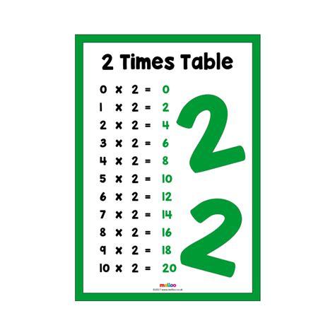 times tables maths eyfs ks ks