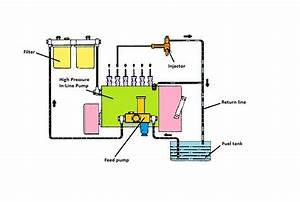 How Car Parts Work  Inline Fuel Injection Pump  Diesel