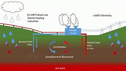 Geothermal Energy Systems Advantages Disadvantages Heating Electricity