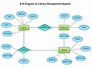 Er-diagrams