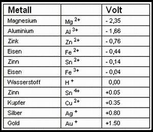 Wärmeausdehnung Berechnen : kathodischer korrosionsschutz ein muss in speichersystemen ~ Themetempest.com Abrechnung