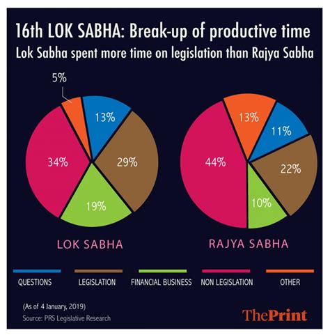 lok sabha mps session question less total must works than mukherjee arindam infographic