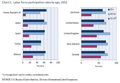 bureau of labour international comparisons of annual labor statistics