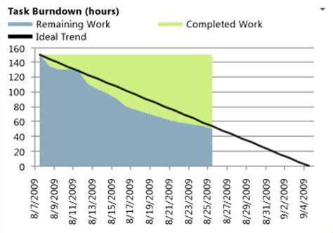 burndown excel report tfs microsoft docs