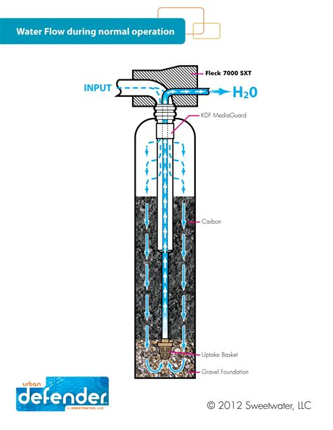 Filter Diagram by Whole House Water Filter Sweetwater Llc