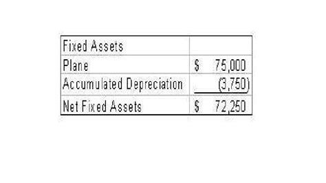 depreciation of fixed asset accounting manual fixed assets and depreciation