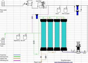 Chemical Engineering  Flow Diagram Of Reverse Osmosis Plant