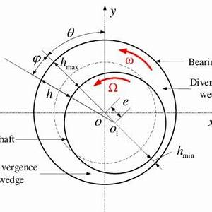 Journal Bearing Diagram : pdf study about the influence of cavitation on the ~ A.2002-acura-tl-radio.info Haus und Dekorationen