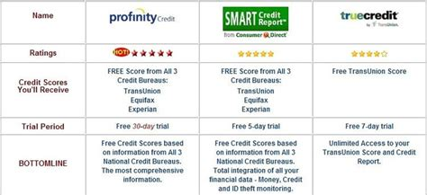three credit report 3 bureau scores free provided by