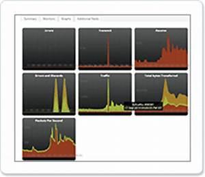 Traffic Temps Reel : surveiller en temps r el les performances r seau et serveur ~ Medecine-chirurgie-esthetiques.com Avis de Voitures