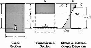 Design Of Steel Reinforcement Of Concrete Beams By Wsd