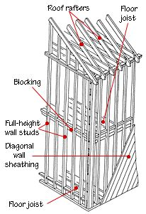 Wiring Diagram For Two Story House by House Framing Diagrams Methods In 2019 Diy Balloon