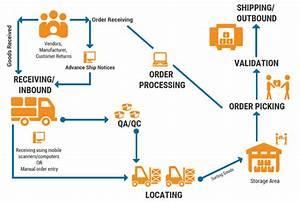 Optimizing Your Warehouse