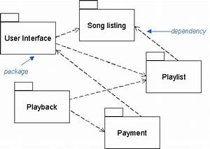 Uml - How To Create A Block Diagram