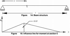 Influence Line Diagram Study Notes For Civil Engineering
