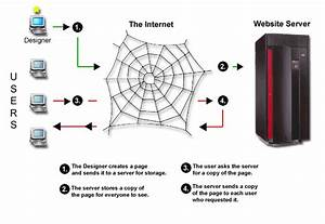 Cosmos Of Gimmick  How Internet Works