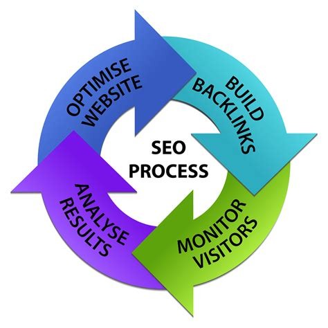 In House Customized White Hat Seo Solutions From Effective Seo White Hat Methods To Build Backlinks Seo Shark