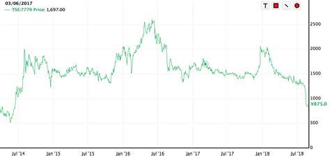 サイバー ダイン 株価