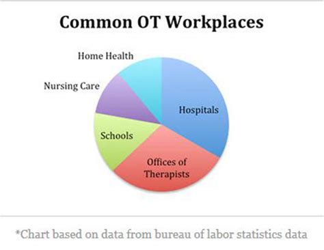 health professions occupational therapy