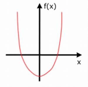 Definitionsbereich Berechnen : funktionsuntersuchung ganzrationaler funktionen teil 1 online lernen auf ~ Themetempest.com Abrechnung