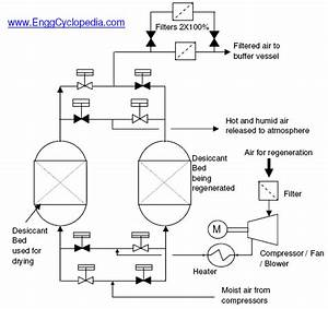 Engineering Process Flow Diagram Symbols  Engineering  Free Engine Image For User Manual Download
