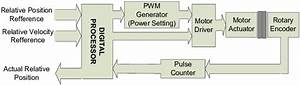 Block Diagram Of Motor Control Module In The Agv System