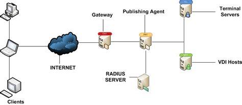 2nd Level Authentication Using A Radius Server