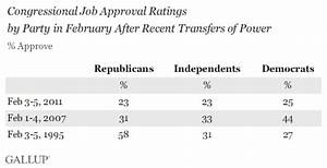 Republicans Remain Reticent to Approve of New Congress