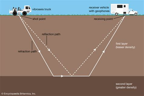 seismic survey | Description, Methods, & Facts | Britannica