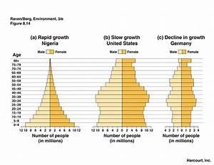 Human Population And Demographics
