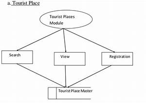 Tours And Travel Management System Project Report