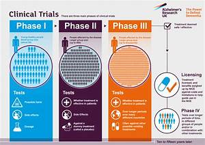 clinical trials alzheimer39s research uk With how to get into clinical trials