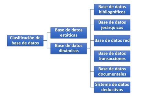 Clasificación De Base De Datos  ¿cómo Se Clasifican?