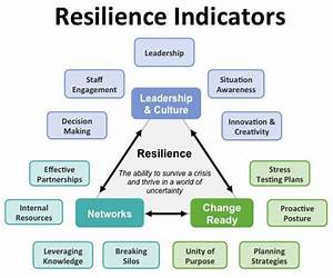 17 Best Images About Community  City Resilience On Pinterest