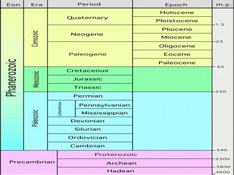 time worksheet new 808 geologic time scale worksheet