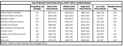 hnn  largest hotel brands average sale prices
