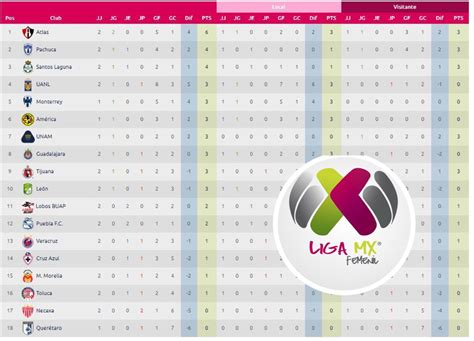 Liga Mx Femenil: Tabla general de posiciones Jornada 2 ...