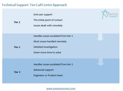 technical support customer service  tier  call center