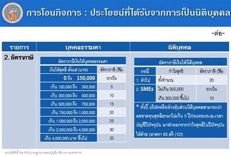 อัตราภาษี - ThaiPublica