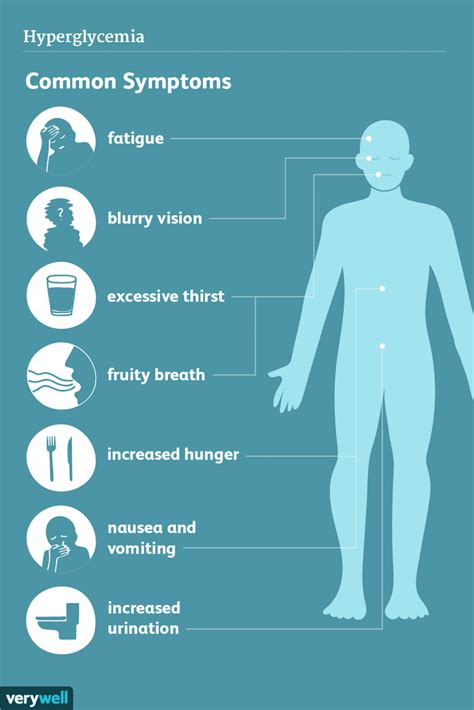 hyperglycemia signs symptoms  complications