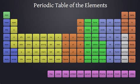 interactive periodic table of elements interactive periodic table of the html5 elements