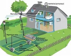Pompe De Relevage Assainissement : schema pompe de relevage assainissement ~ Melissatoandfro.com Idées de Décoration