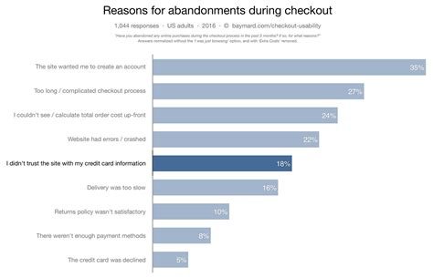 How Users Perceive Security During The Checkout Flow (incl
