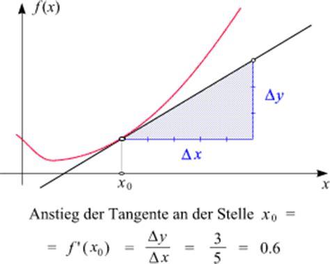 differenzieren  mathematische hintergruende