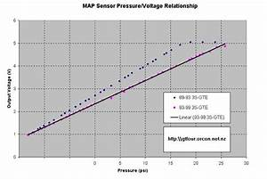 Looking For Graph Of Linear Mkiv Stock Map Sensor  Turbo