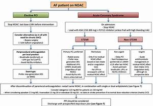 Acute Management Of Revascularization Or Acs In Af