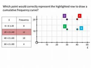 Cumulative Frequency - Guess The Misconception