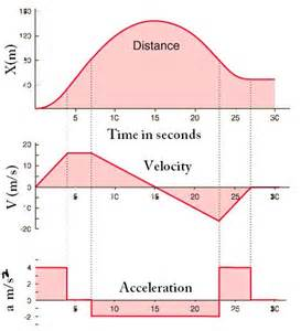 Displacement Velocity Acceleration Graphs
