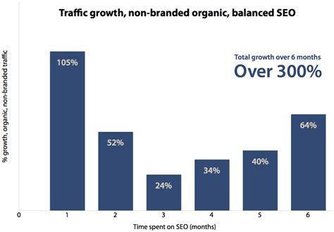Predicting Traffic Growth